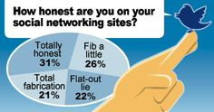 Love this! How honest are you in social? #SM #infographic