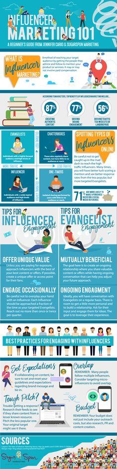 nice 30 Marketing 101 Infographic