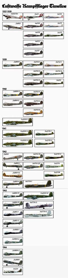 Luftwaffe aircraft timeline