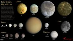 Scale comparisons of the solar system's major moons