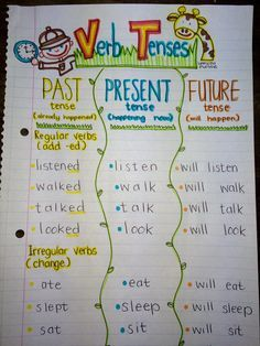 Verb Tenses Anchor Chart and Activities - Grab your bags we're going on a safari and we're going to learn about verb tenses! How sweet is this to learn more about a word! Teaching Grammar, Teaching Writing, Teaching English, Learn English, English Grammar, Grammar Activities, English Lessons, Grammar Games, High School Activities
