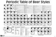 Periodic Table of Beer Styles  Bonus points for correct usage of periods and groups! Only to be used by chemists of legal drinking age, of course.