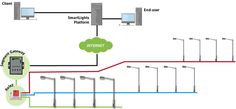 Central Street Light Control reduces energy consumption and CO2 emission.Unnecessary over-lighting can be prevented.
