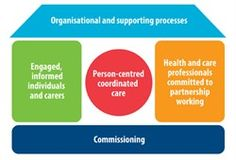 The House of Care describes four key interdependent components that, if implemented together, will achieve patient centred, coordinated services for people living with long term conditions and their carers