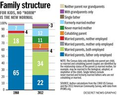 The average American family no longer exists | Deseret News National