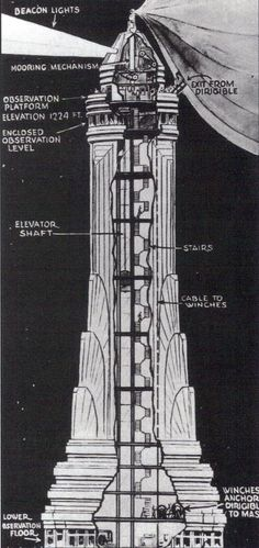 Cross section of Empire State Building's spire. This drawing shows how passengers would have exited from a dirigible had plans for a mooring station at the 102nd floor observatory been realized.