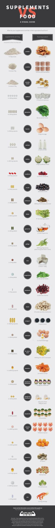 Supplements vs Food Infographic. Interesting...the point should still be to get our nutrients through food tho