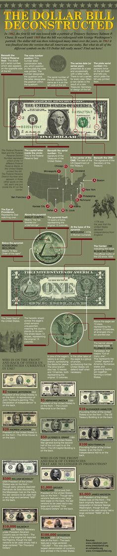 American currency has quite a storied history. American bills have come a long way from their humble beginnings in the 18th century. Over the last decade, the US has given its currency a more secure makeover (weird fact of the day: it costs 12.5 cents to create a hundred dollar bill).  It was a wise choice; according to the US Federal Reserve, there are 34.5 billion notes in circulation, worth a total of $1.23 trillion. For every 10,000 genuine notes