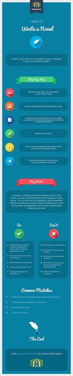 How to write a novel #infographic | Ebook Friendly
