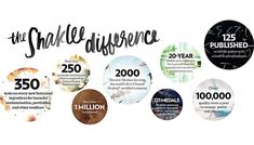 Shaklee products - and the quality and science behind them - are unmatched in the industry. But how familiar are you with the many elements of the Shaklee Difference?