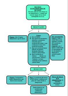 Esquema Recurso de Revisión C Programming Learning, Lawyer, Mindfulness, Study, Mental Map, World, Study Motivation, Study Tips, Law School