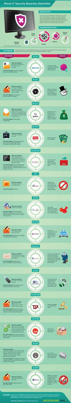 Worst IT Security Breaches Debriefed (Infographic)