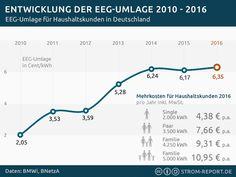 Entwicklung der EEG-Umlage 2010-2016 - http://strom-report.de/download/eeg-umlage-2016/ 2016, EEG Umlage, Entwicklung, Strompreise