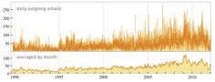 Wolfram number of e-mails sent per day, gradually trending up over time.