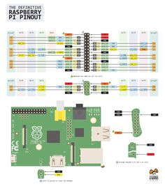absolutely brilliant raspberry pi pinouts