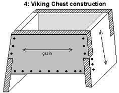 The Viking Chest -  The two end pieces are extended down to form slab legs, raising the chest off the floor (or ship deck).  Viking chests have both the front and end-piece overlapping each other, so nails reinforced the joint in both directions. Although  the resulting joint is still not very durable, and Viking chests often show the use of metal reinforcing straps.