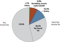 Who Paid Neither Income Nor Payroll Taxes?