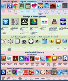 Educators Technology List of All the Best iPad apps. Re-Pinned by Penina Penina Rybak MA/CCC-SLP, TSHH CEO Socially Speaking LLC YouTube: socialslp Facebook: Socially Speaking LLC www.SociallySpeakingLLC.com Socially Speaking™ App for iPad:  http://itunes.apple.com/us/app/socially-speaking-app-for/id525439016?mt=8