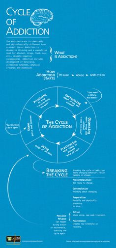 cycle-of-addiction-infographic