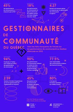 45% ne mesurent pas le ROI! // Résultats de l'étude sur les gestionnaires de communauté du Québec - Adviso | le blogue interne