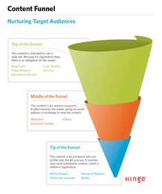Optimizing the B2B Content Marketing Funnel: Turning Contacts into Clients | Hinge Marketing