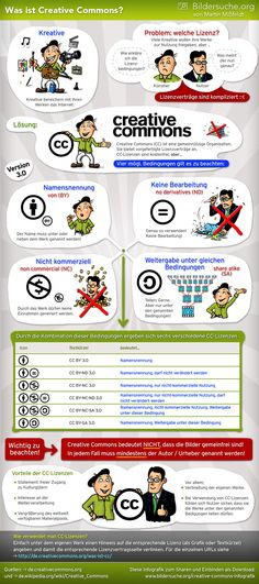 Was ist Creative Commons? #infographic