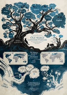 Minna Sundberg's @SSSScomic beautiful illustration of the Indo-European & Finno-Ugric lang families via @arikaokrent