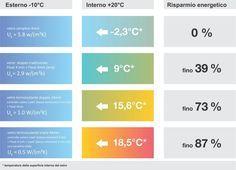 Una gradevole e costante temperatura ottenuta con un notevole risparmio energetico rende ancor più piacevole l'atmosfera della tua casa. Minore #Trasmittanza = Maggiore #EfficienzaEnergetica Il coefficiente U è il valore di #trasmittanzatermica di un #infisso e rappresenta il valore di conduzione del calore di quell'elemento della costruzione. Coefficiente U basso = migliore isolamento termico. Il coefficiente Ug (g = glass = vetro) rappresenta trasmittanza termica dei vetri termoisolanti.