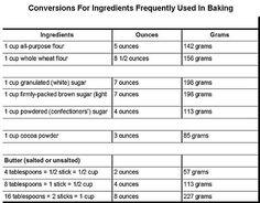 Conversion  baking