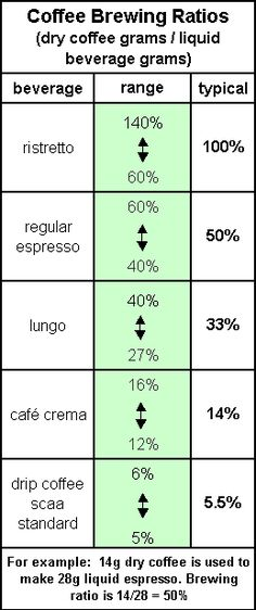 Extraction ratios