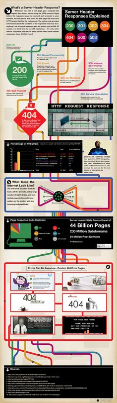 Server Header Responses.  Infographic was produced by SEOgadget