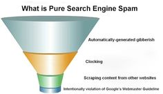 What is Pure Search Engine Spam - Submitshop UK Contextual Advertising, Targeted Advertising, Corporate Social Responsibility, Spam, Search Engine, Pure Products, Stability, Google, Base