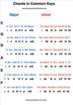 Diatonic Chords: Major & Parallel minor | Discover Guitar Online, Learn to Play Guitar