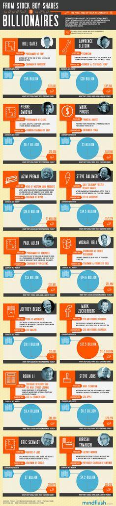 Infographics - Billionaires #mktg