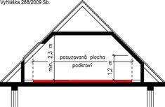 Obrázek 1-1: Výškové uspořádání podkroví obytných budov podle vyhlášky č.268/2009Sb.