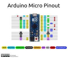 Pinout diagram of the Arduino Micro.