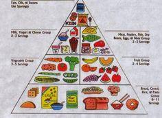 Η ΔΙΑΤΡΟΦΗ : Δραστηριότητες για την ταξινόμηση των τροφών σε υγιεινές - ανθυγιεινές (Μέρος 1)