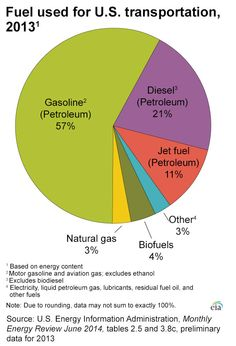 1000 Images About Oil Amp Gas Infographics On Pinterest