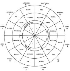 Astrology Marina: 5th House - 11th House in Astrology - Create and Share