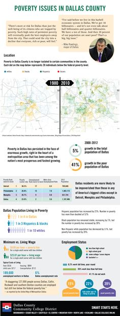 Some of the poverty issues facing Dallas