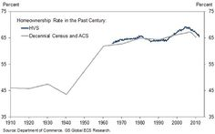 The real estate bubble was so 2007. It burst and a lot of people lost their homes, the banks went bust, and the fi...