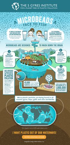 Download the microbeads infographic