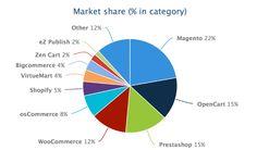 Magento e PrestaShop trainano la carovana degli e-commerce. Grafico tratto da slide, mostrate durante la conferenza del 3 giugno a Milano, sul confronto. By Magenio