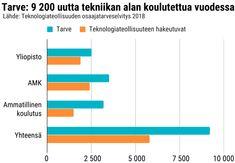 Tekniikan opiskelijoita revitään hyväpalkkaisiin töihin, mutta sekään ei riitä täyttämään teknologiateollisuuden tarpeita | Yle Uutiset | yle.fi