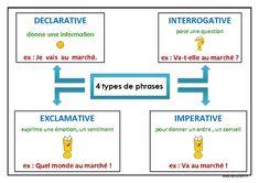 Types de phrases - Ce2 - Carte mentale – DYS - Pass Education