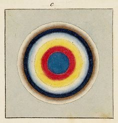 From James Sowerby's A New Elucidation of Colour (1809). Sowerby dedicated his colour theories to the memory of Sir Isaac Newton.