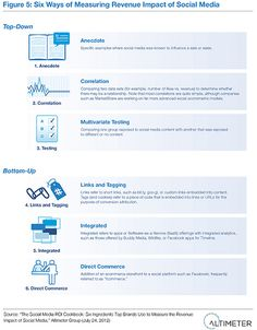 Six Ways of Measuring Revenue Impact of Social Media by AltimeterGroup, via Flickr