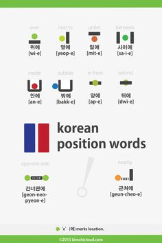 Korean Position words / Prepositions Over - 위에 Under - 밑에 / 아래에 Beside - 옆에 Between - 사이에 Inside - 안에 Outside - 밖에 In front - 앞에 Behind - 뒤에 Opposite side -건너편에 / 맞은편에 / 반대편에 Nearby - 근처에