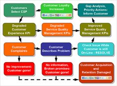 Customer Experience - A Process Model EXAMPLE