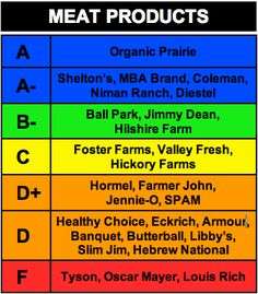 meat rankings... vote with your wallet...